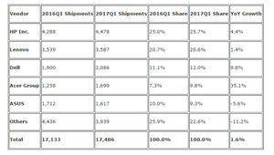 Le marché du PC est en progression en Europe