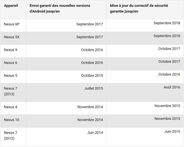 Nexus calendrier support