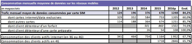 Arcep d%C3%A9tail conso mobile 2016
