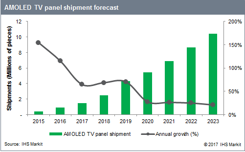 170516_AMOLED_TV_panel_shipment_forecast.png