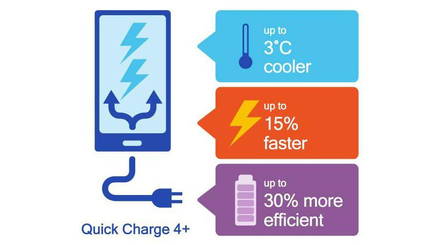 Qualcomm présente le programme Quick Charge 4+