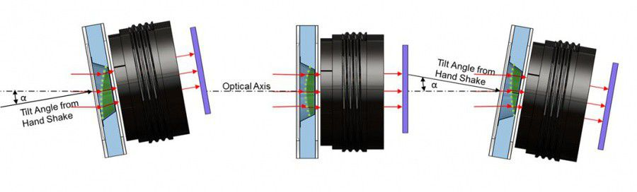 optical-image-stabilization.jpg
