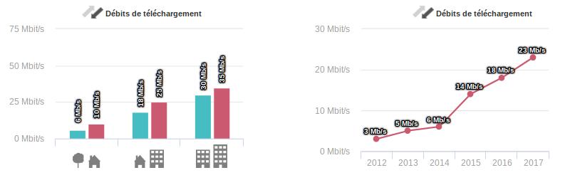 Arcep Qualit%C3%A9 Service Mobile 2017 d%C3%A9bits