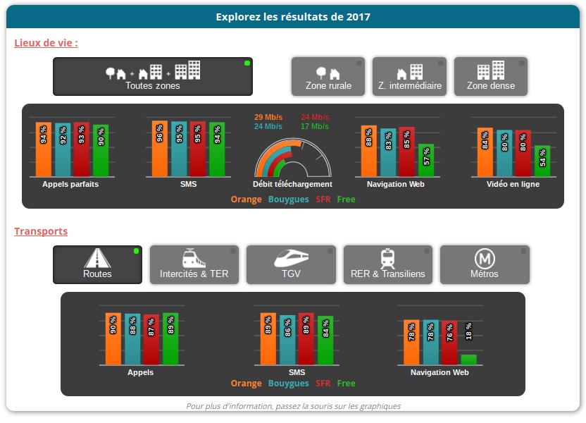 Arcep Qualit%C3%A9 Service Mobile 2017 Toutes zones routes