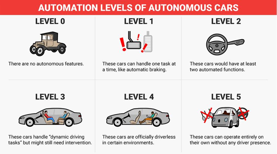 1_autonomous_car_levels.png