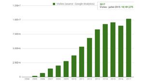Les Numériques: point audience de juillet et spam de pub sur mobile