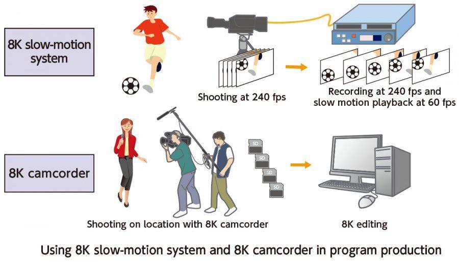La NHK mène des tests de caméra 8K filmant à 240 i/s