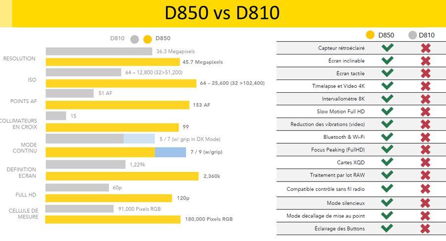 Nikon_D850_vs_D810.jpg