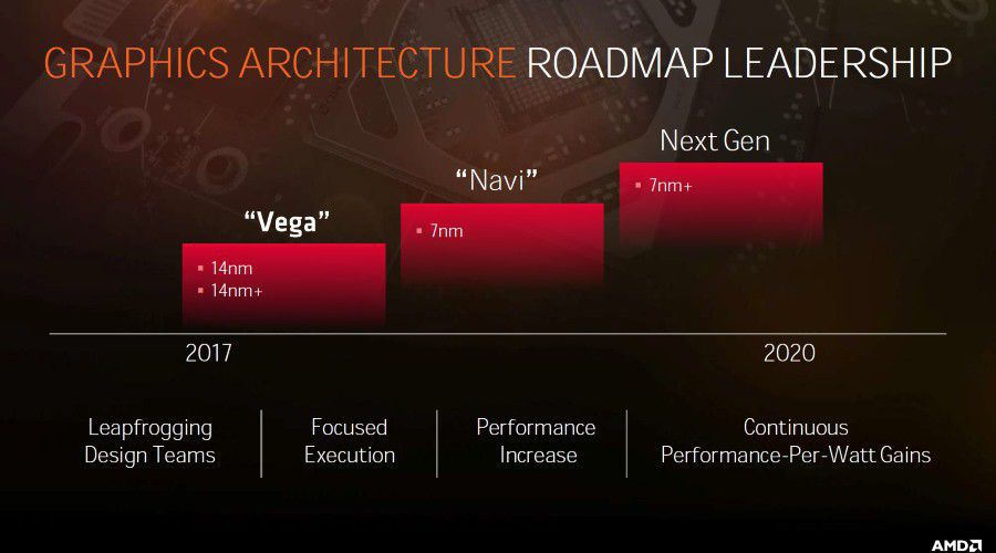 Amd roadmap gpu