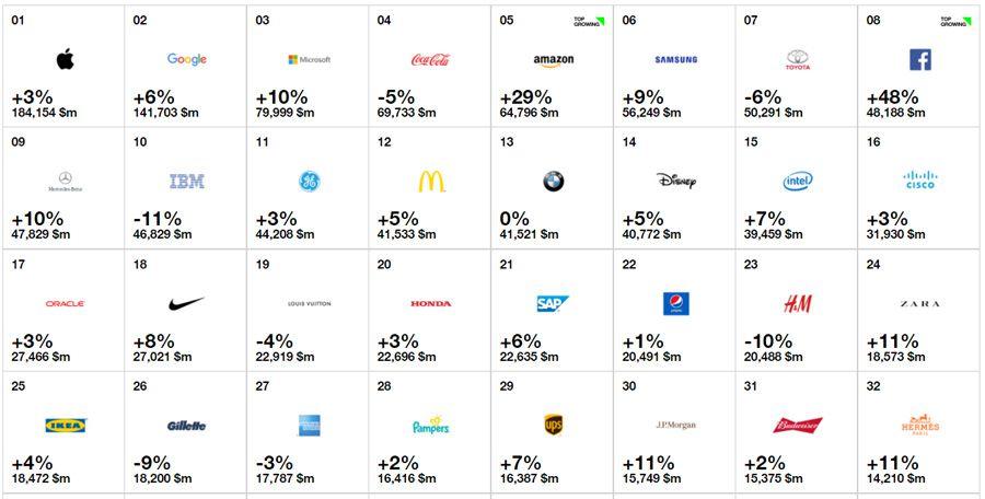 Apple est la marque la plus puissante du monde