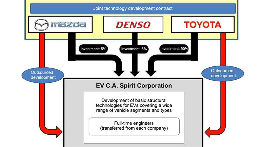 Toyota-Mazda-Denso-WEB.jpg