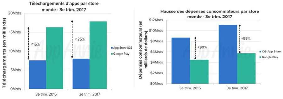 Applications: l'AppStore génère 95% de revenus de plus que Google Play