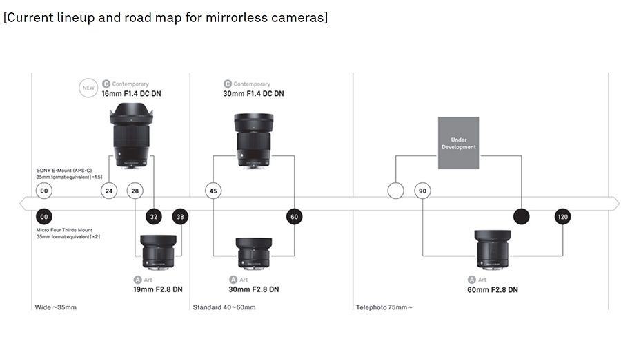 Sigma_Mirrorless_Lenses_Roadmap.jpg