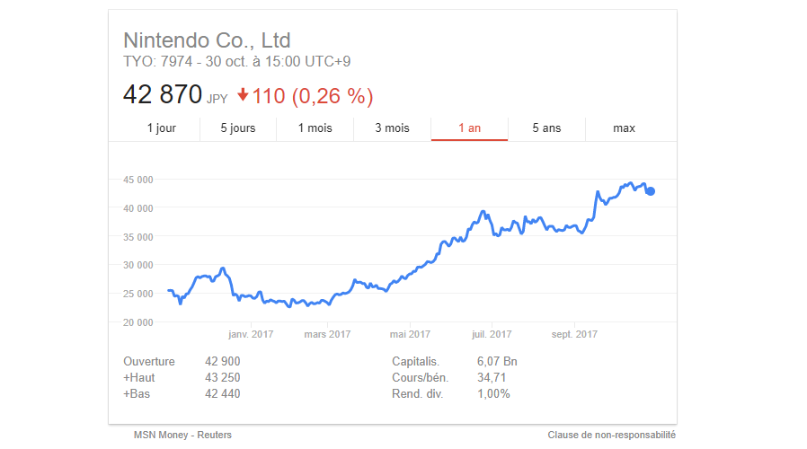 Nintendo Bourse.png