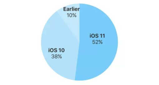 iOS adoption.jpg