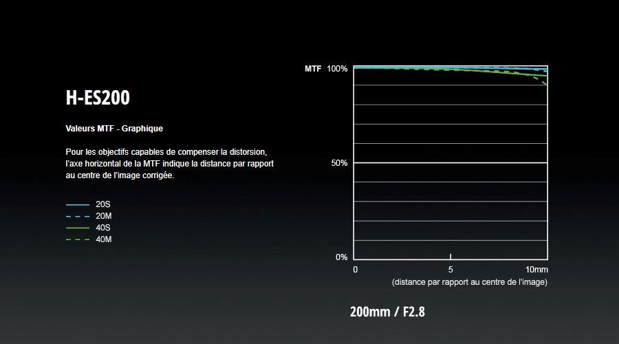 Panasonic_LeicaDG_200mm_FTM.jpg
