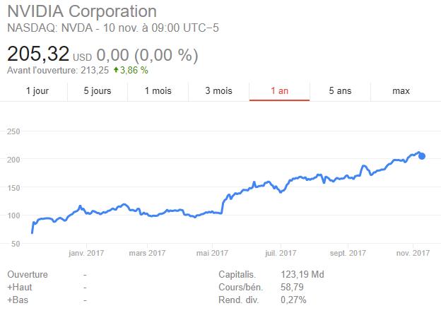 Nvidia Bourse.PNG