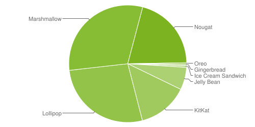 1_distribution-android-oreo-novembre-2017.png