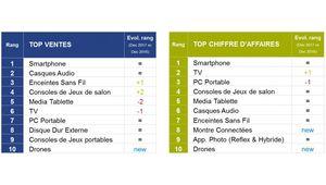 Le smartphone, cadeau high-tech préféré des Français pour Noël