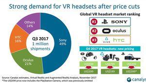 Réalité virtuelle: un marché qui semble enfin décoller