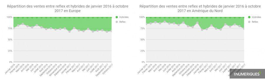 Repartition_ILS_EuropeUS_LesNumeriques.jpg