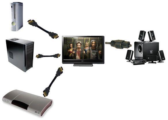 tv pc console mieux brancher son installation audio. Black Bedroom Furniture Sets. Home Design Ideas