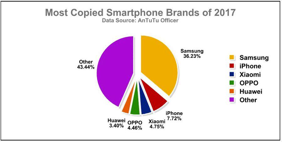 smartphones-contrefaits-antutu-2017.jpg