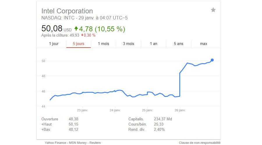 Intel Bourse Resultats Q42017.jpg