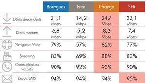 Orange élu meilleur réseau mobile 2017, Free bon dernier