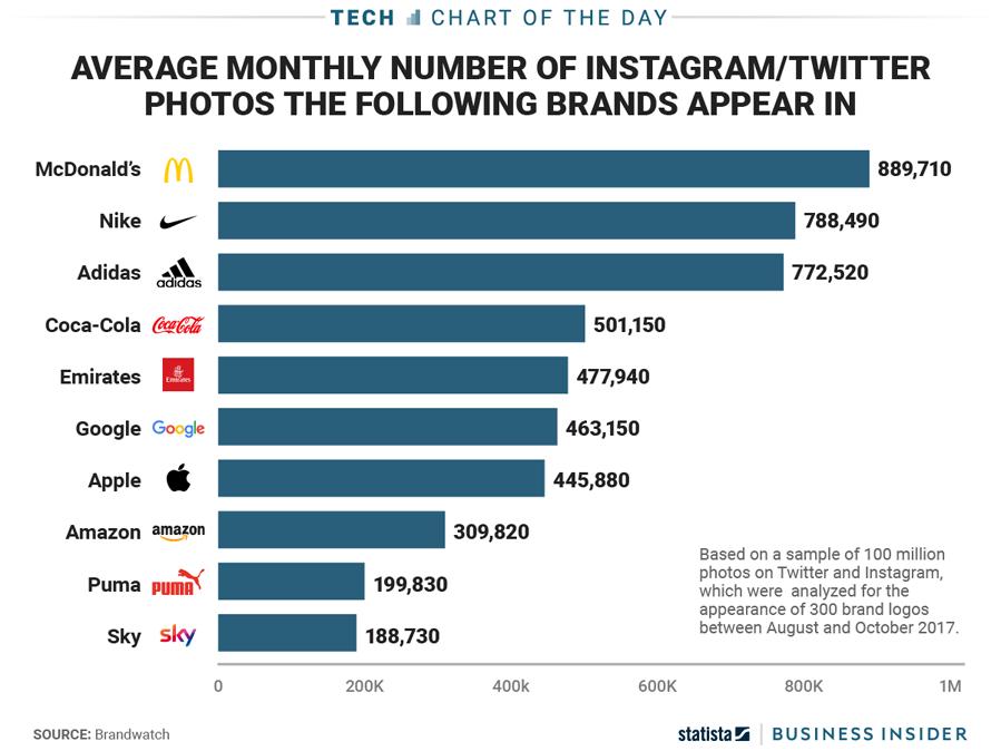 BI Charts Brands Online.png