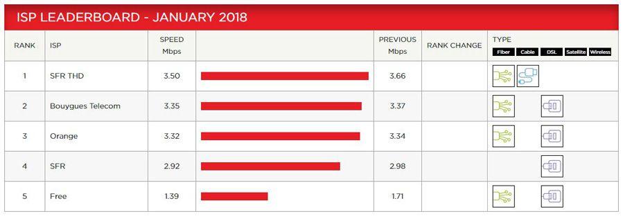 Netflix ISP janvier 2018.JPG