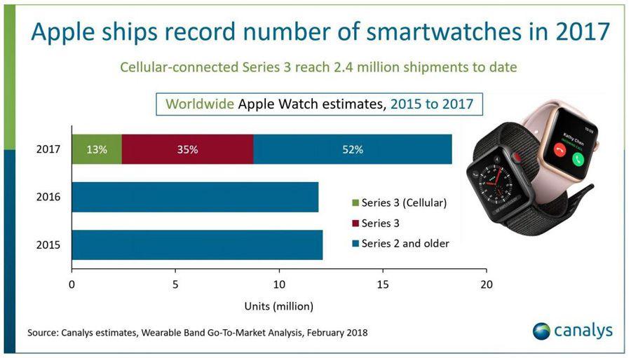1_canalys smartwatch janvier 2018.JPG