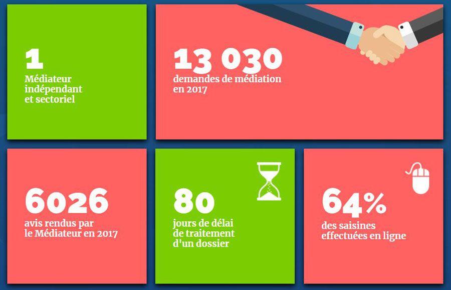 mediateur telecoms 2017 2.JPG