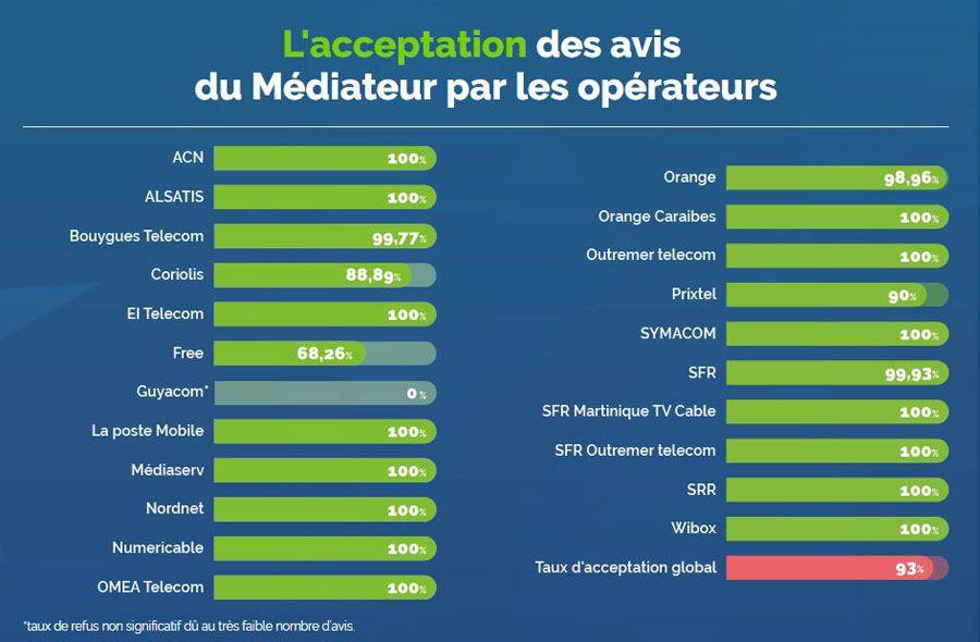 mediateur telecoms 2017.JPG