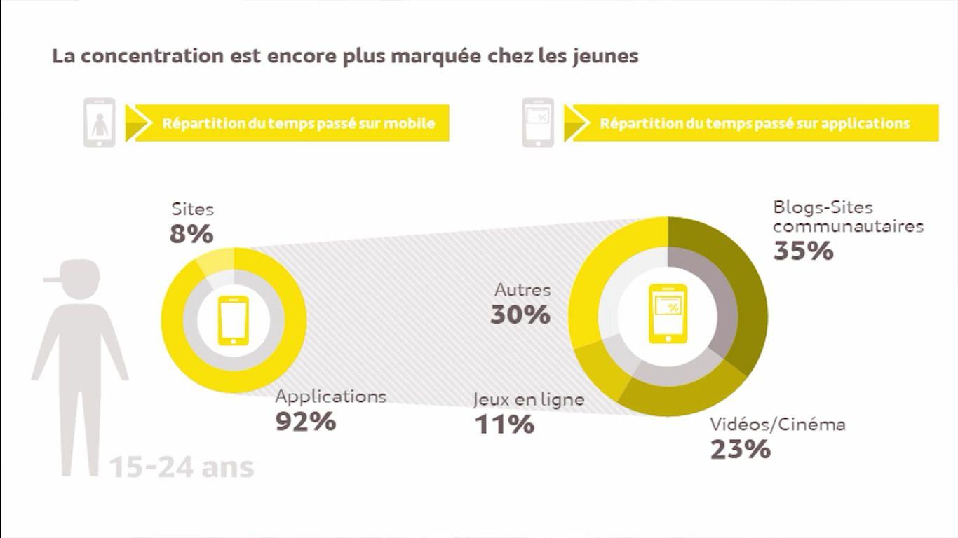 Mediametrie temps mobile francais 2017