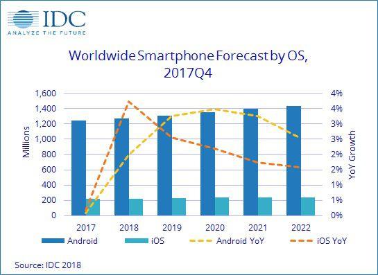 IDC Smartphones 2017 Volume 2.JPG