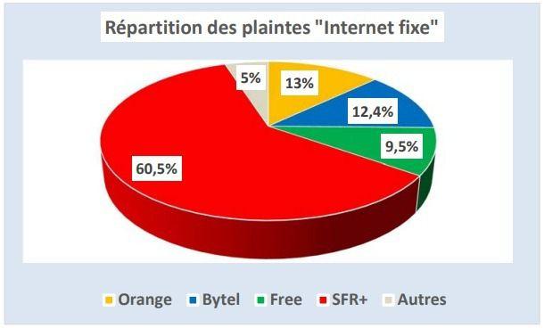 Afutt 2017 plaintes fixe op%C3%A9rateurs(1)