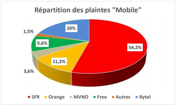 Afutt 2017 Plaintes mobile op%C3%A9rateurs
