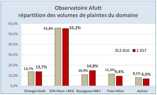 Afutt 2017 Plaintes op%C3%A9rateurs