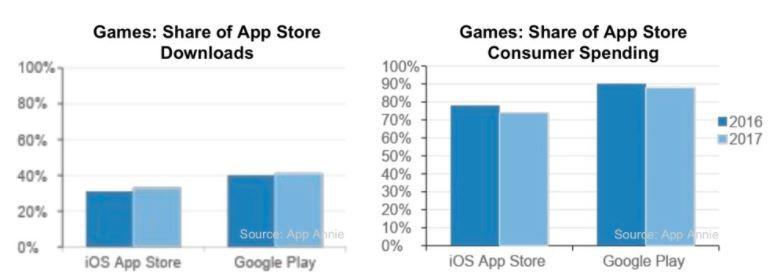 IDC App Annie Mobile Games 2017 - 2.JPG