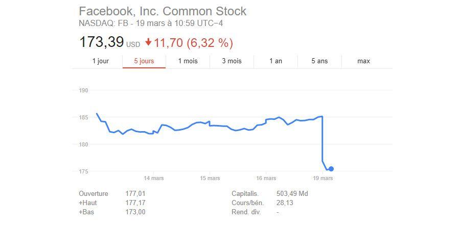Facebook Cambridge Analytica Bourse.jpg