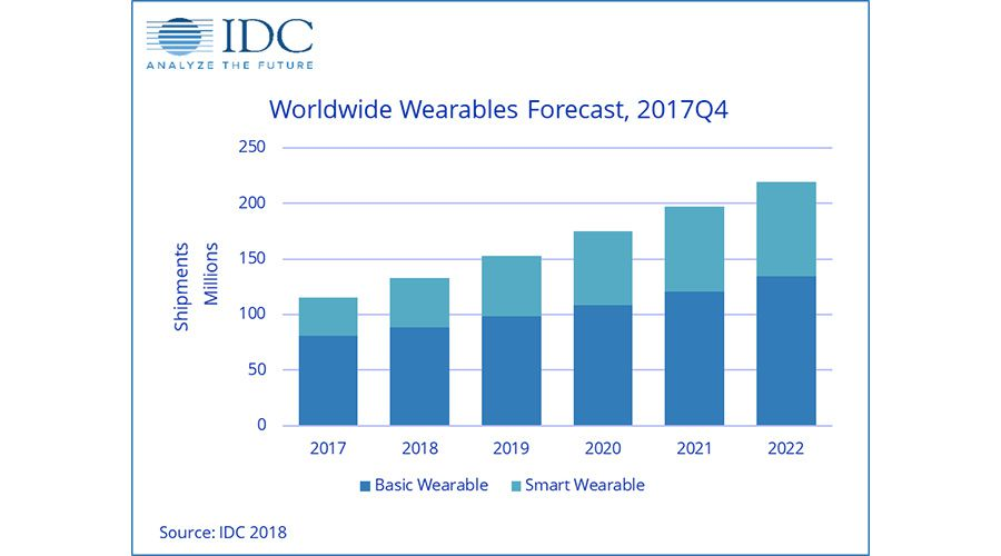 idc-previsions-montres-connectees.jpg
