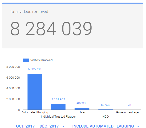 YouTube Suppressions Q4 2017 Sources signalements