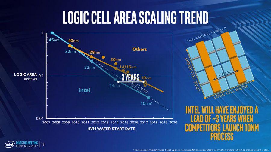 TSMC et AMD voient la vie en 7 nm, Intel retarde encore son 10 nm