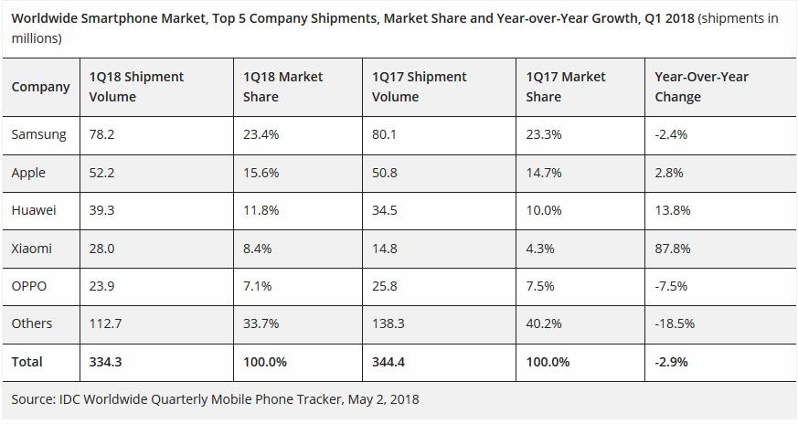 1_Tableau IDC ventes premier trimestre 2018.PNG
