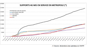 Orange, SFR et Bouygues se tirent la bourre sur les antennes 4G