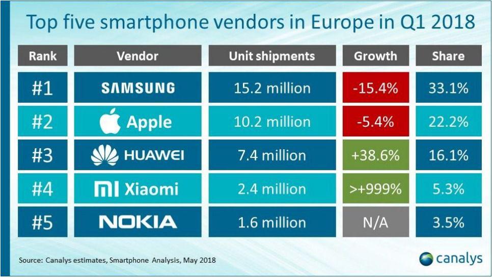 Canalys Q1 2018 Vendeurs smartphones Europe
