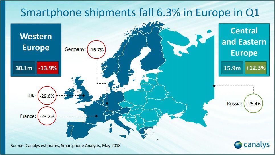 Canalys Q1 2018 ventes smartphones Europe