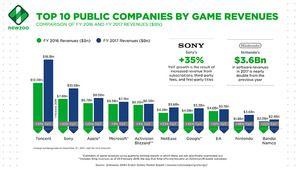 Jeux vidéo: Tencent écrase Sony, Apple et les autres