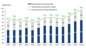 Investissements record des opérateurs: près de 10 milliards en 2017